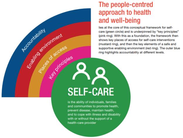 2019-07-06 06_32_16-9789241550550- Self care concept Opera