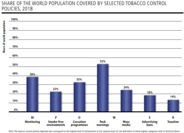 WHO Report on the Global Tobacco Epidemic 2019 Share of world population covered by selected tobacco control