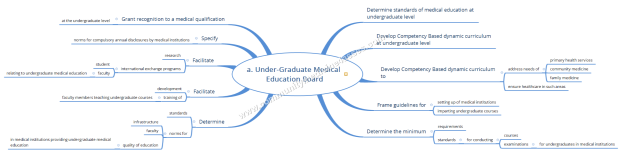 a. Under-Graduate Medical Education Board