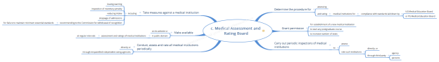 c. Medical Assessment and Rating Board