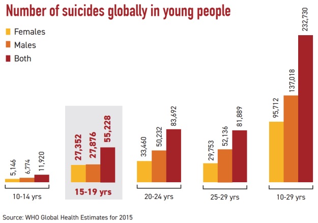 2019-09-08 17_28_19-Suicides in young people 2015