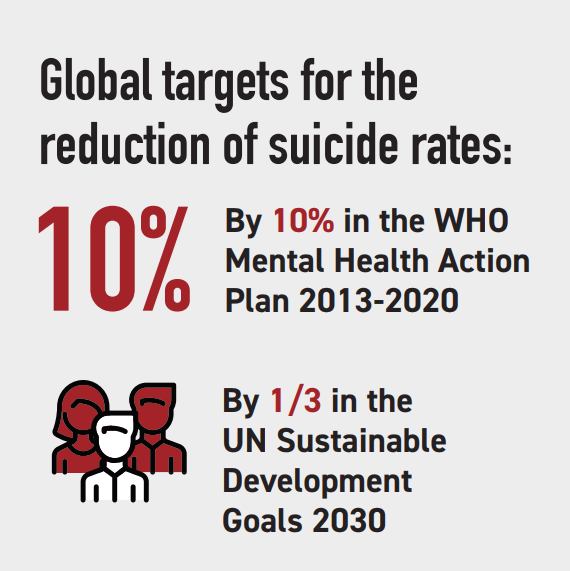2019-09-08 17_29_34-Global targets for reduction of suicide rates