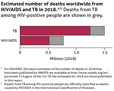 Global TB Report 2019 TB-HIV deaths in 2018 2019-10-20 16_13_09-9789241565714-eng.pdf - Opera