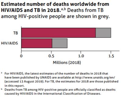 Global TB Report 2019 TB-HIV deaths in 2018 2019-10-20 16_13_09-9789241565714-eng.pdf - Opera