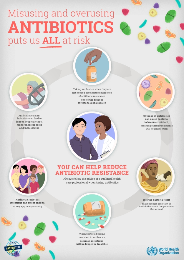 World Antibiotic Awareness Week 2019
