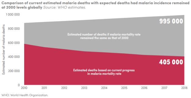 who malaria report 2019