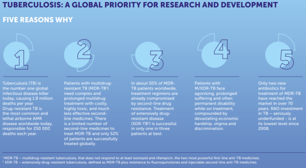 TB global priority for R&D 5 reasons why