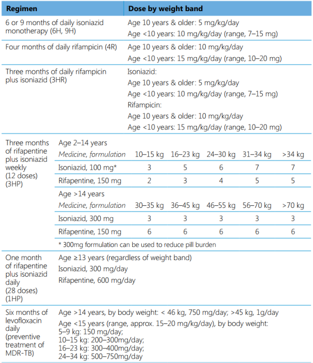 TB preventive treatment regimens by age and dose