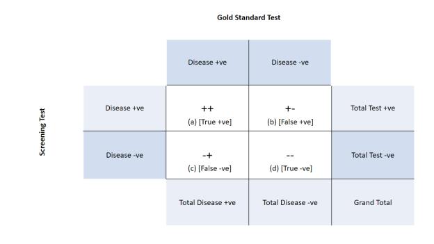 Screening Test 2x2 matrix.pptx